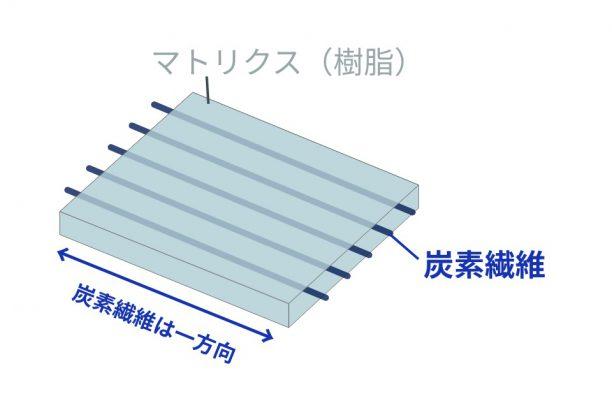 CFRPは硬さの異なる複数種類の基材から出来ている